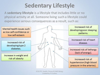 Zitten is het nieuwe roken- the sedentary lifestyle
