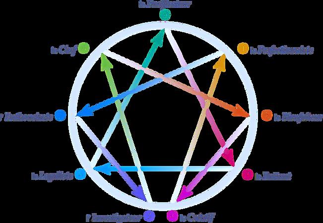 logo-enneagramme%20-%20v2%201540923950488-36e0ef607ce1482e8252b2029af6eca6_edited.png