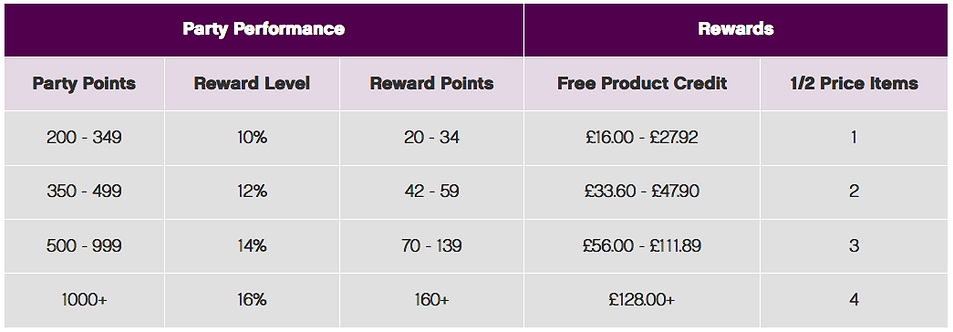 The Most Beautifully Simple Compensation Plan In Industry