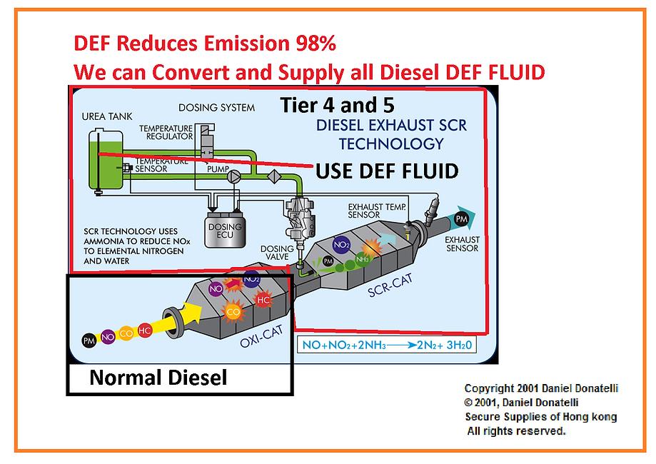 DEF Dosing TRUCK Diesel Exhaust Fluid Sc