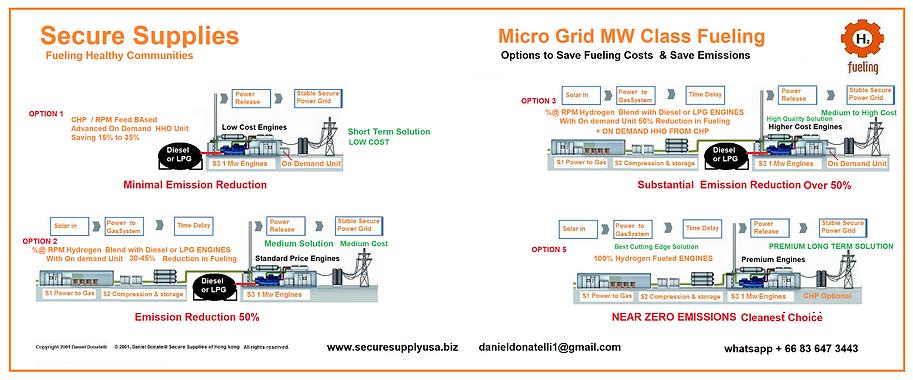 MW Class Fueling Micro Grids Fuel Saving