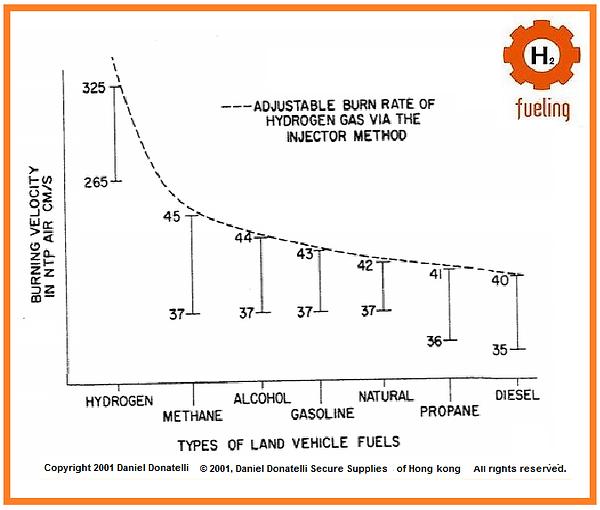 Laminar Flame Speed Hydrogen #hotrod #hydrogen
