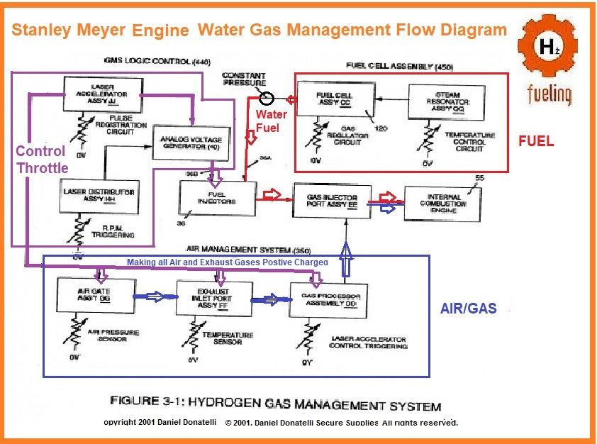 Stanley Meyer HHo Hydrogen hydrogen gas