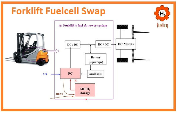 Forklift,Reach,Loader,Gas,Filling,Systems.Lpg,biogas,hydrogen,fuelcell,Methane,rsa,south,africa