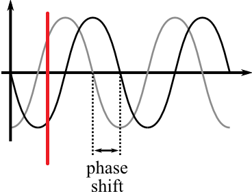 Stanley A Meyer Phase Shift