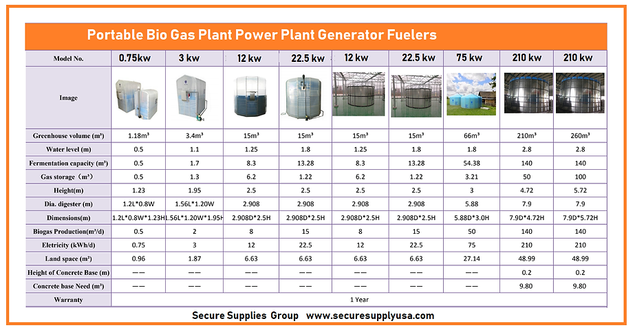 Bio Gas Tanks Sizes.png