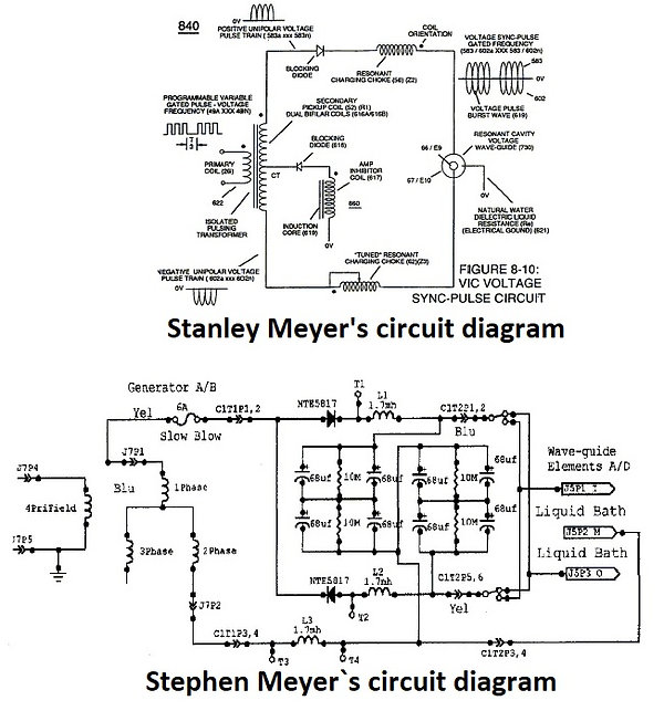 Stanley Meyer's vs Stephen Meyer`s Circu