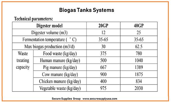 Bio Gas Tanks  Waste Treatment Capacity