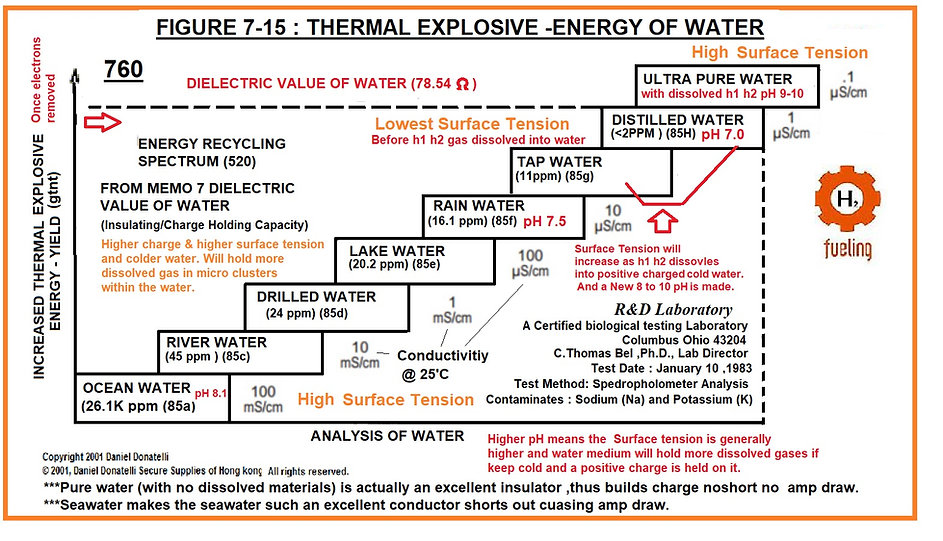 Hydrogen Wwatr Fuel