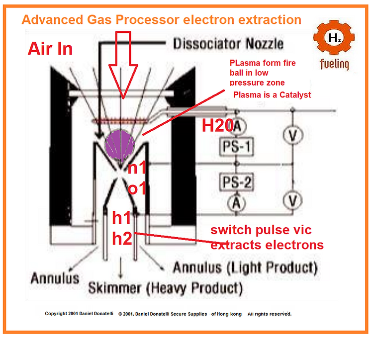 Stanley Meyer Electron Extraction Designs Tips Gas to Power