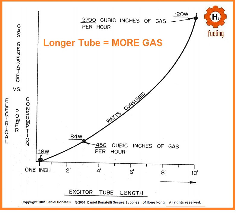 Stanley A Meyer Longer Tube Length Means More Gas Product
