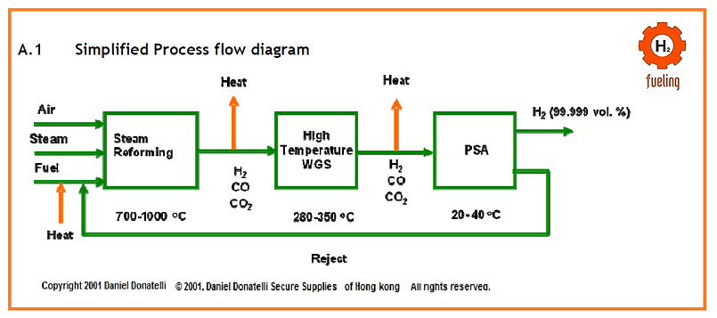 Power-Gas-Design-Engineering -Energy-Storage-Hydrogen