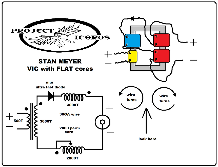 Stanley Meyer Bobbin VIC Cores