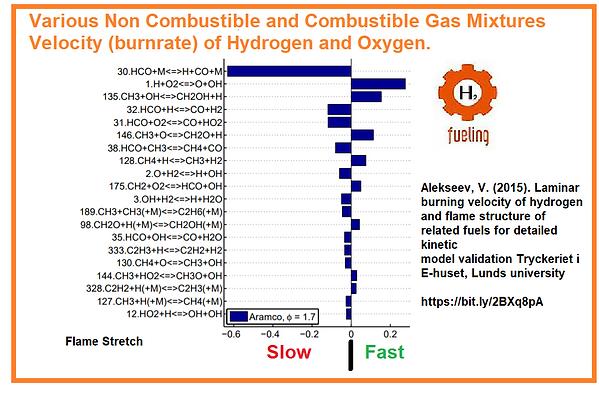 Laminar Velocity Adjust ment of Hydrogen