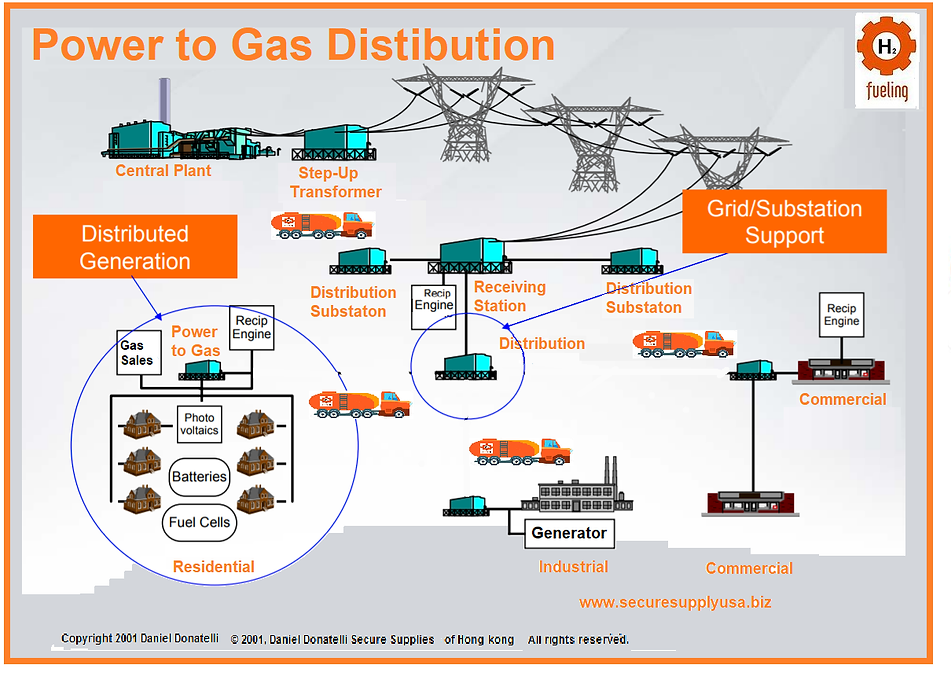 Microgrid backup systems power gas storage of energy