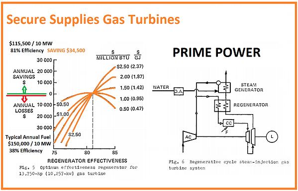 Gas Turbine Fuel Consumption