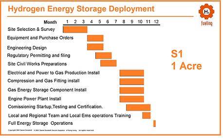 Power-Gas-Design-Engineering -Energy-Storage-Hydrogen,mexico