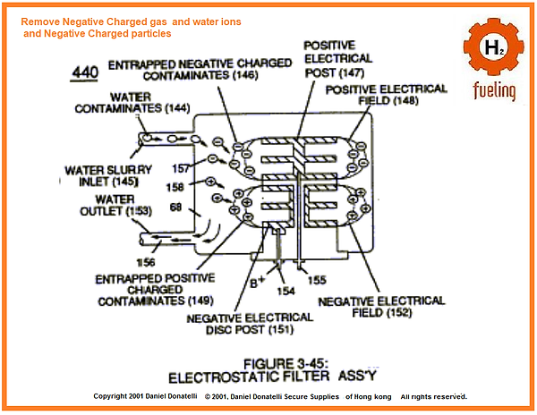 Stanley Meyer Electrostatic Filter Posit