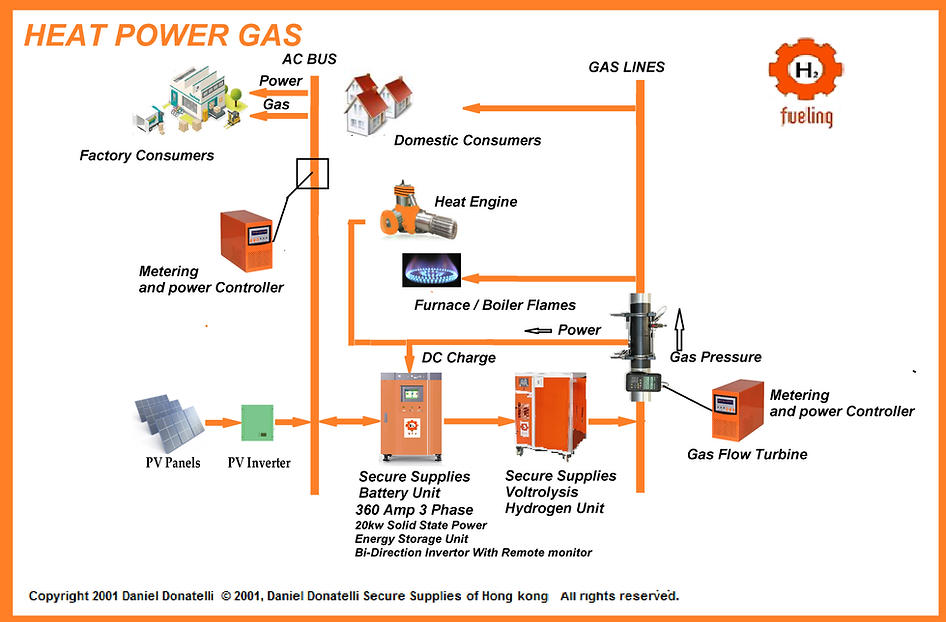 Schematic For Heat Power Gas electricity