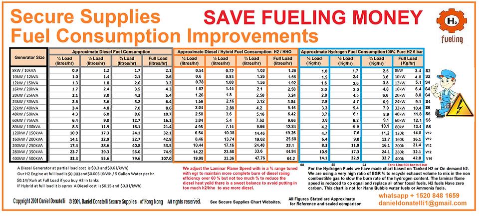 Secure Supplies Fuel Consumption Improvements.png
