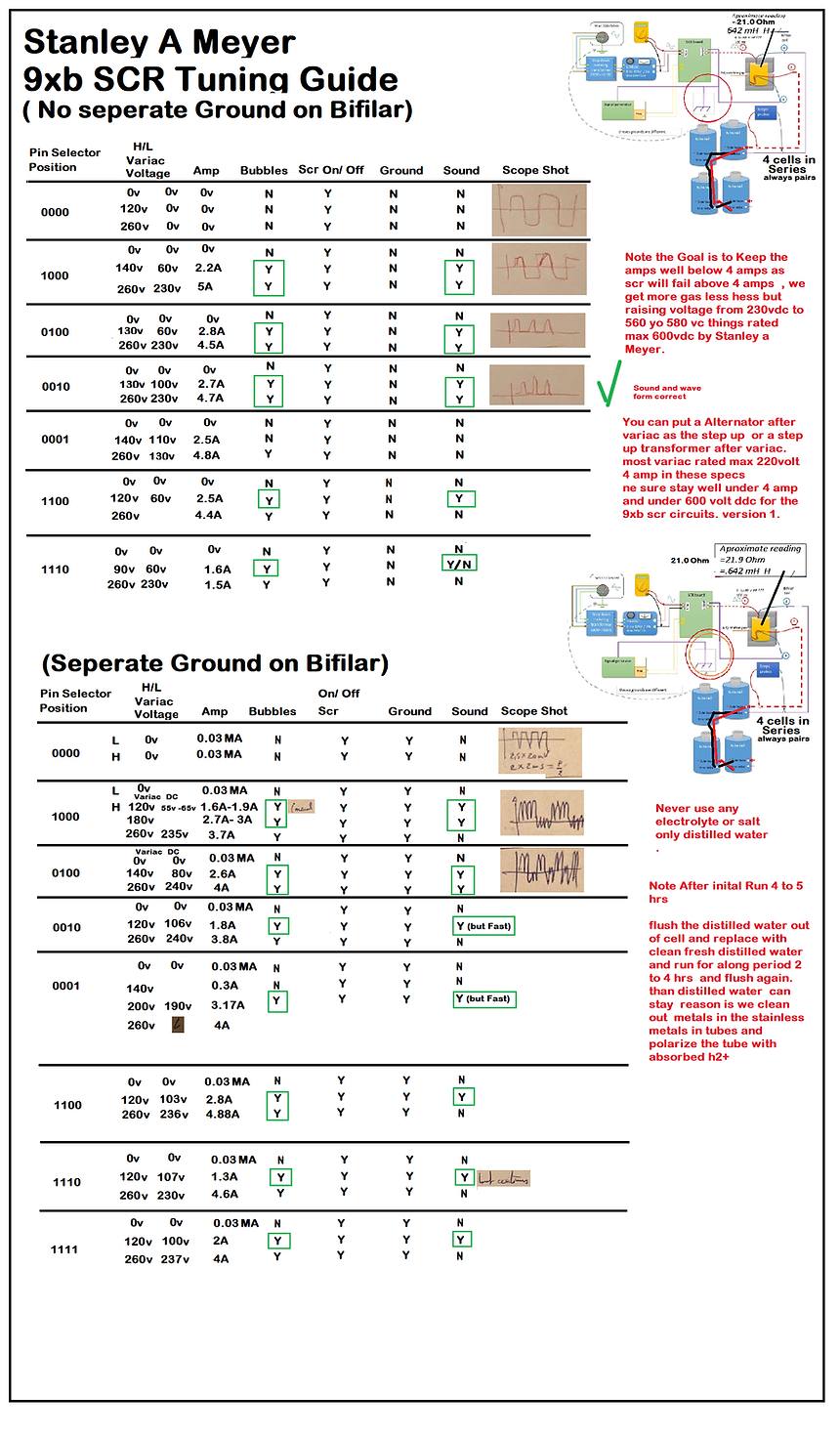 Stanley A Meyer 9xb WFC Circuit SCR Test