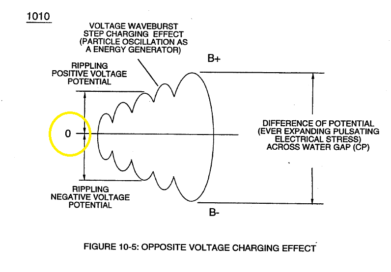 sTANLEY a mEYER bALACING COILS VOLTAGE 3