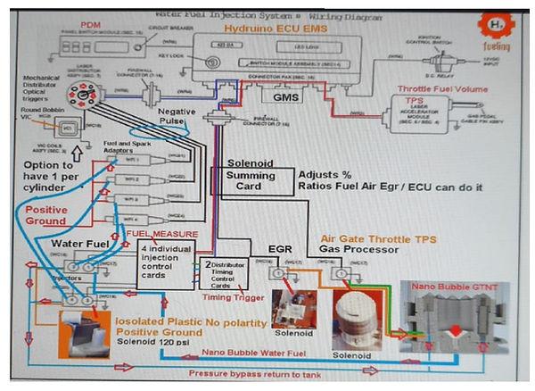 Stanley A Meyer Gas Management Ems ECU S