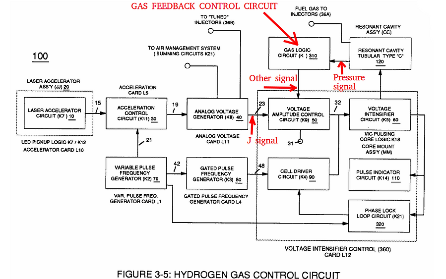 Stanley A Meyer Gas Feed Back Figure3-5.
