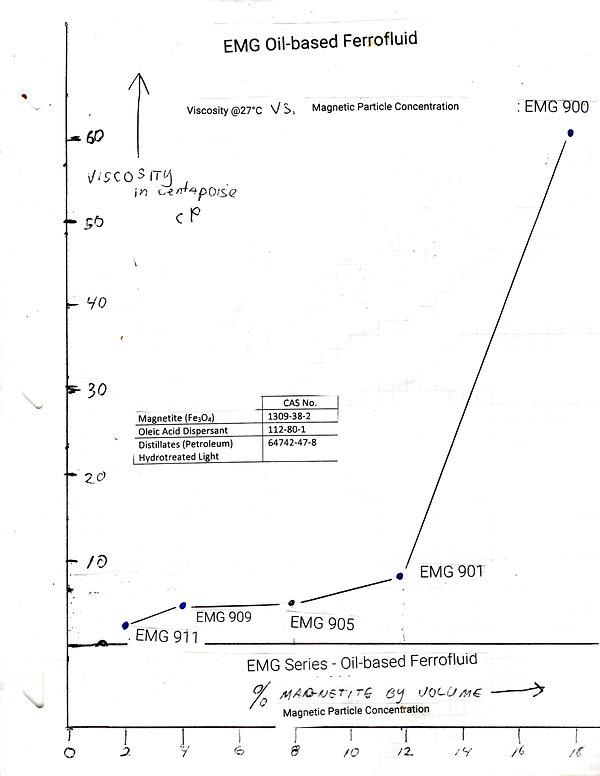 Stanley A Meyer EPG Ferro Fluid Gas Liqu