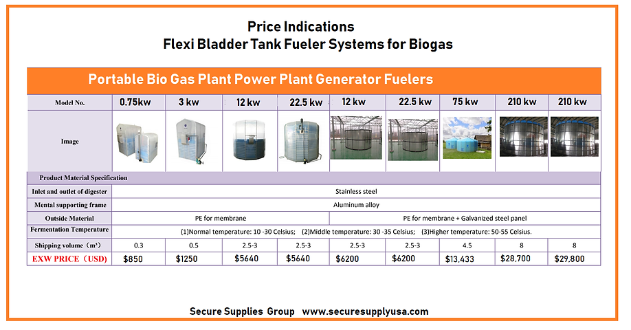Bio Gas Tanks Prices.png
