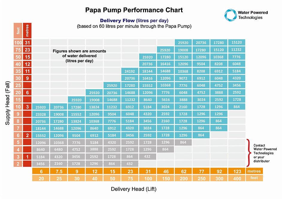 Papa-Pump-Performance-Chart-May-2018.jpg