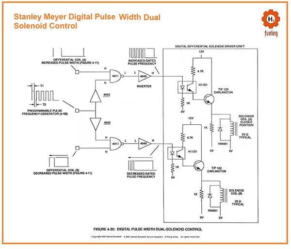 Stanley Meyer Digital Pulse  Width Duel