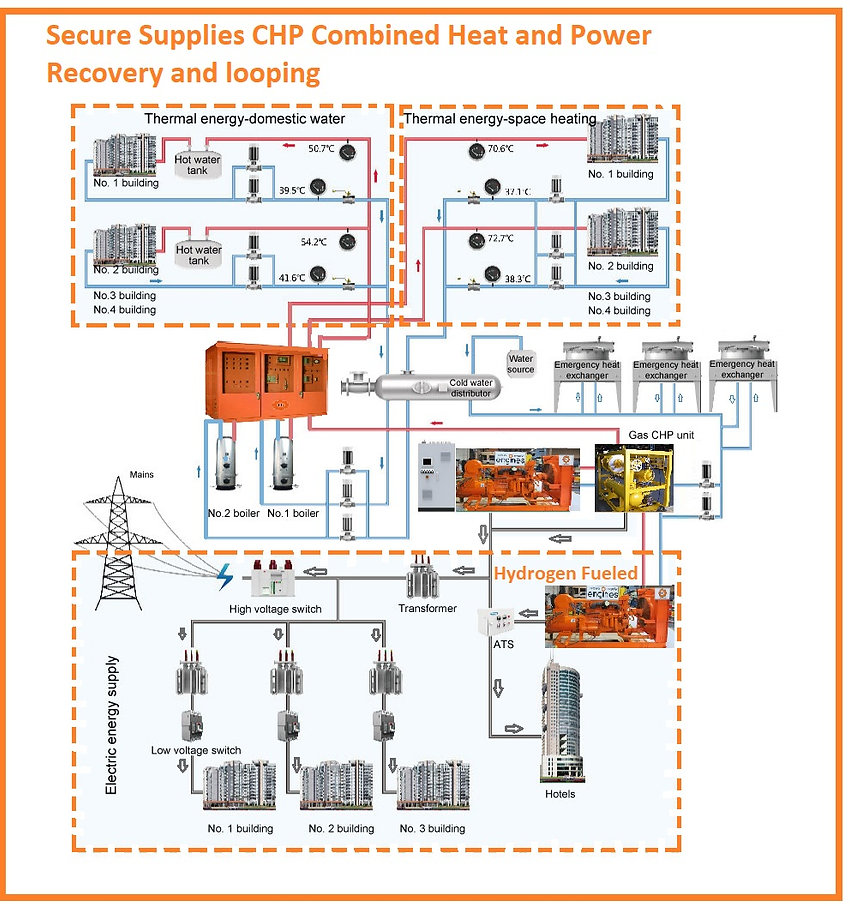 Power PLant CHP combined heat and power