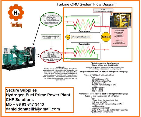 CHP-BTU TURBINE-Power-Gas-Design-Engineering -Energy-Storage-Hydrogen