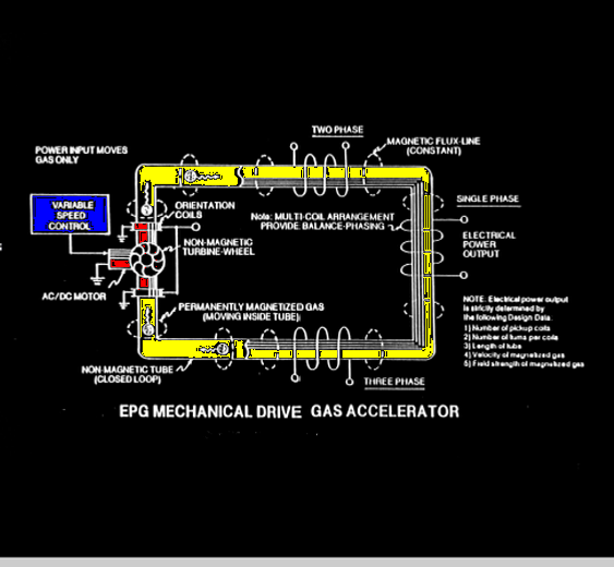 Stanleu Meyer Epg Electrical power gas g