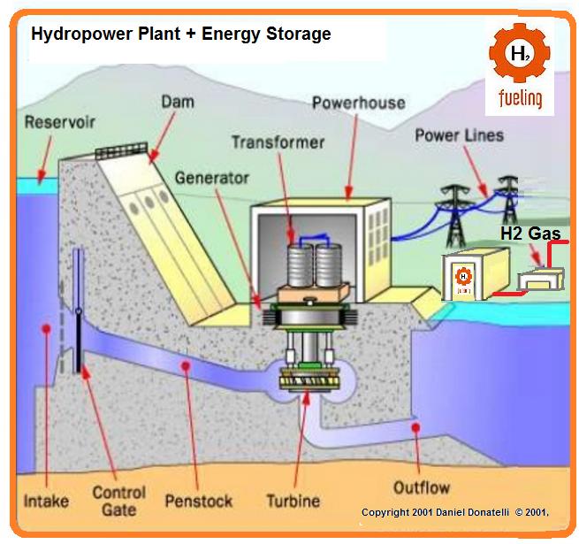 HydroPower Energy Storage Secure Supplie