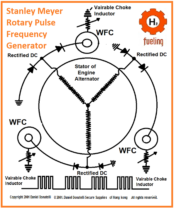 Stanley Meyer Rotary Pulse Frequency Gen