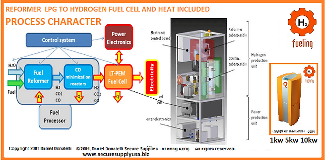 Power-Gas-Design-Engineering -Energy-Storage-Hydrogen,Airport,Sustainability,rsa,south,africa