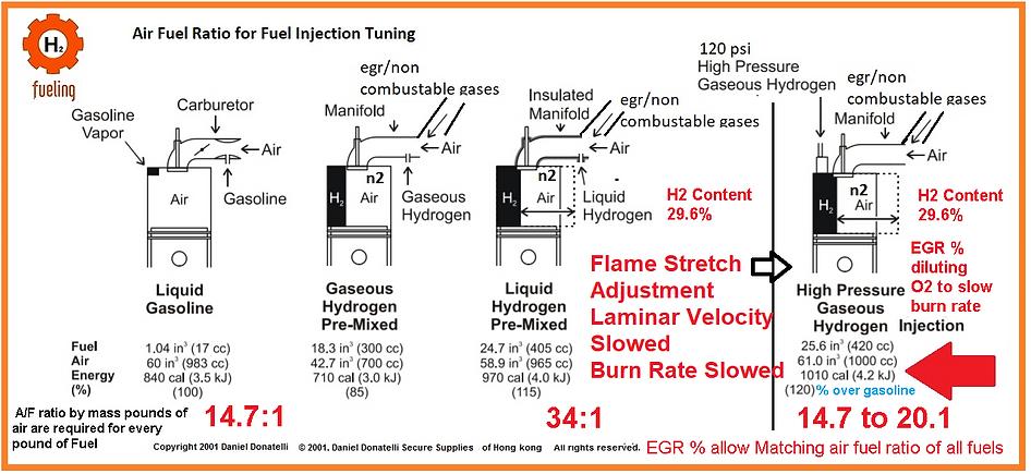 Stanley Meyer combustion-ratios-hydrogen