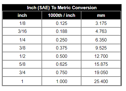 Stanley Meyer Queching Tube Sizes