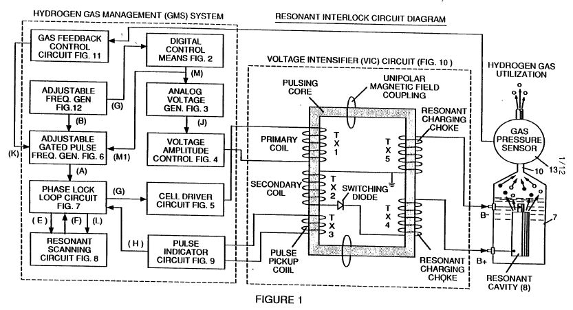 Hydrogen Gas Management System (GMS) Overview with VIC and Resonant Cavity