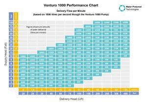 Venturo-1000-Performance-Chart-1000-ltr-