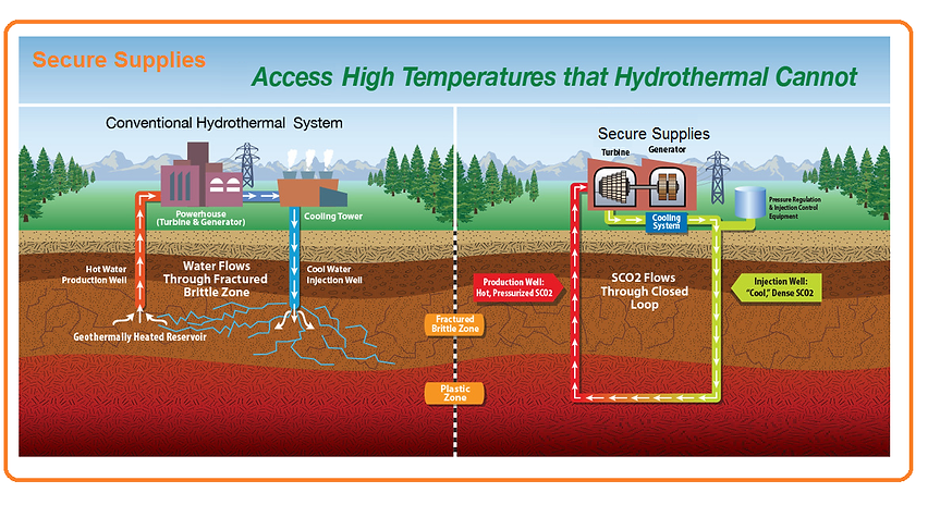 Geothermal,Power,Gas,Hydrogen,H2,Energy,Storage,