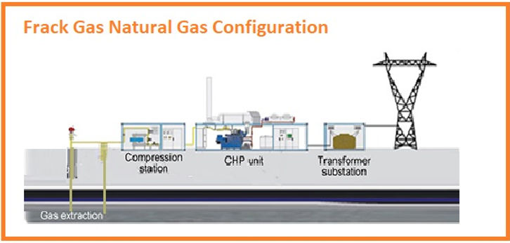 Coalmine Gas CHP generator power plant-E