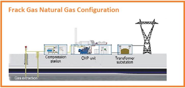 Coalmine Gas CHP generator power plant-E