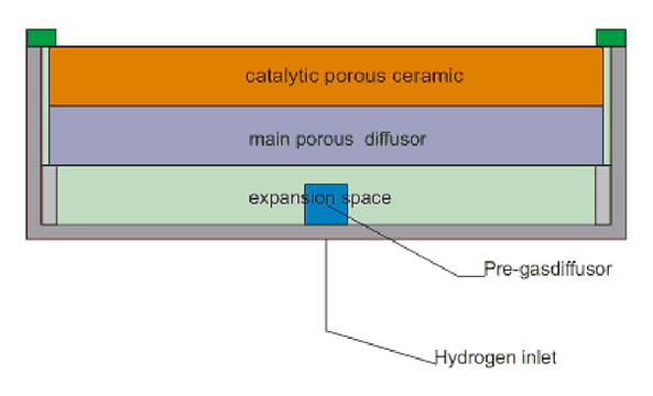 Catalytic-diffusive-hydrogen-burner-set-