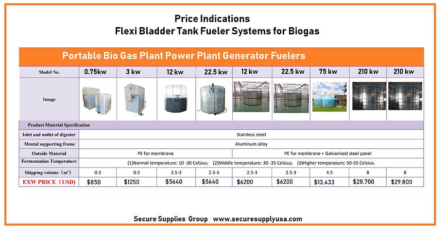 Bio Gas Tanks Prices.png