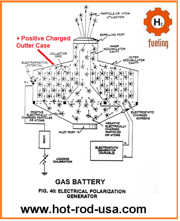 Stanley Meyer Gas Battery Power Gas Electric
