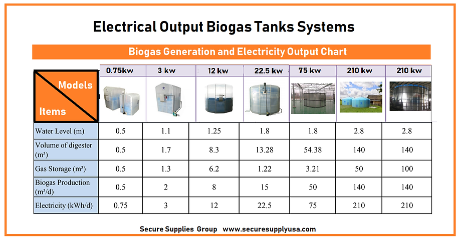 Bio Gas Tanks Electrical Out Put.png