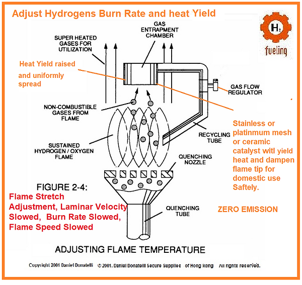 Stanley Meyer Adjust Hydrogens Burn Rate